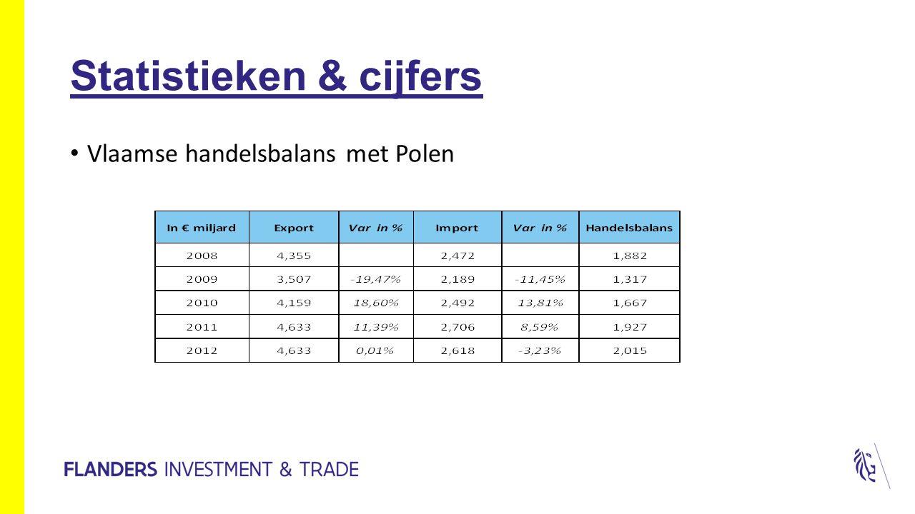 Statistieken & cijfers Vlaamse handelsbalans met Polen