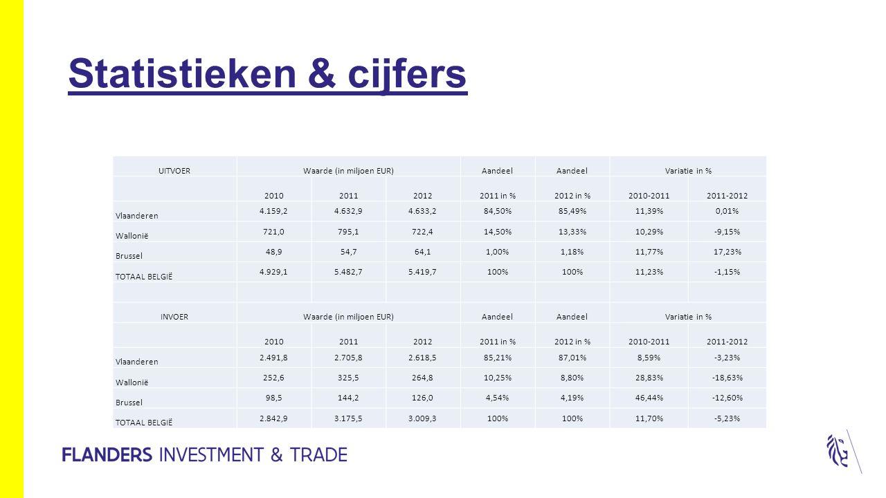 UITVOERWaarde (in miljoen EUR)Aandeel Variatie in % 2010201120122011 in %2012 in %2010-20112011-2012 Vlaanderen 4.159,24.632,94.633,284,50%85,49%11,39%0,01% Wallonië 721,0795,1722,414,50%13,33%10,29%-9,15% Brussel 48,954,764,11,00%1,18%11,77%17,23% TOTAAL BELGIË 4.929,15.482,75.419,7100% 11,23%-1,15% INVOERWaarde (in miljoen EUR)Aandeel Variatie in % 2010201120122011 in %2012 in %2010-20112011-2012 Vlaanderen 2.491,82.705,82.618,585,21%87,01%8,59%-3,23% Wallonië 252,6325,5264,810,25%8,80%28,83%-18,63% Brussel 98,5144,2126,04,54%4,19%46,44%-12,60% TOTAAL BELGIË 2.842,93.175,53.009,3100% 11,70%-5,23%