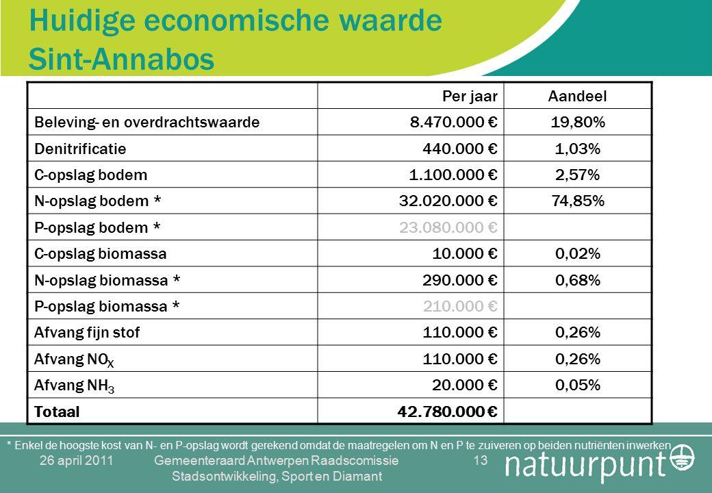 26 april 2011Gemeenteraard Antwerpen Raadscomissie Stadsontwikkeling, Sport en Diamant 13 Huidige economische waarde Sint-Annabos Per jaarAandeel Beleving- en overdrachtswaarde8.470.000 €19,80% Denitrificatie440.000 €1,03% C-opslag bodem1.100.000 €2,57% N-opslag bodem *32.020.000 €74,85% P-opslag bodem *23.080.000 € C-opslag biomassa10.000 €0,02% N-opslag biomassa *290.000 €0,68% P-opslag biomassa *210.000 € Afvang fijn stof110.000 €0,26% Afvang NO X 110.000 €0,26% Afvang NH 3 20.000 €0,05% Totaal42.780.000 € * Enkel de hoogste kost van N- en P-opslag wordt gerekend omdat de maatregelen om N en P te zuiveren op beiden nutriënten inwerken
