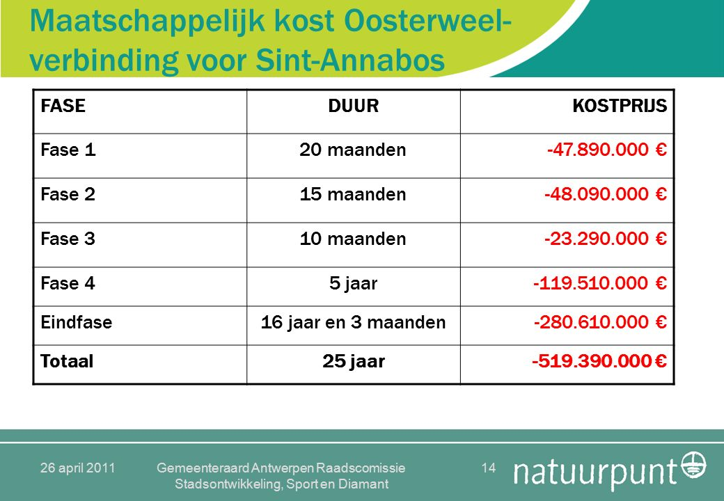26 april 2011Gemeenteraard Antwerpen Raadscomissie Stadsontwikkeling, Sport en Diamant 14 Maatschappelijk kost Oosterweel- verbinding voor Sint-Annabos FASEDUURKOSTPRIJS Fase 120 maanden-47.890.000 € Fase 215 maanden-48.090.000 € Fase 310 maanden-23.290.000 € Fase 45 jaar-119.510.000 € Eindfase16 jaar en 3 maanden-280.610.000 € Totaal25 jaar-519.390.000 €