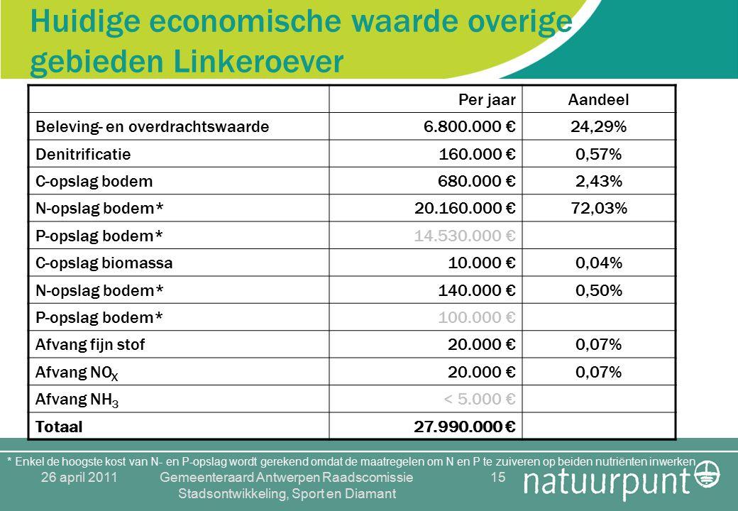 26 april 2011Gemeenteraard Antwerpen Raadscomissie Stadsontwikkeling, Sport en Diamant 15 Huidige economische waarde overige gebieden Linkeroever Per jaarAandeel Beleving- en overdrachtswaarde6.800.000 €24,29% Denitrificatie160.000 €0,57% C-opslag bodem680.000 €2,43% N-opslag bodem*20.160.000 €72,03% P-opslag bodem*14.530.000 € C-opslag biomassa10.000 €0,04% N-opslag bodem*140.000 €0,50% P-opslag bodem*100.000 € Afvang fijn stof20.000 €0,07% Afvang NO X 20.000 €0,07% Afvang NH 3 < 5.000 € Totaal27.990.000 € * Enkel de hoogste kost van N- en P-opslag wordt gerekend omdat de maatregelen om N en P te zuiveren op beiden nutriënten inwerken