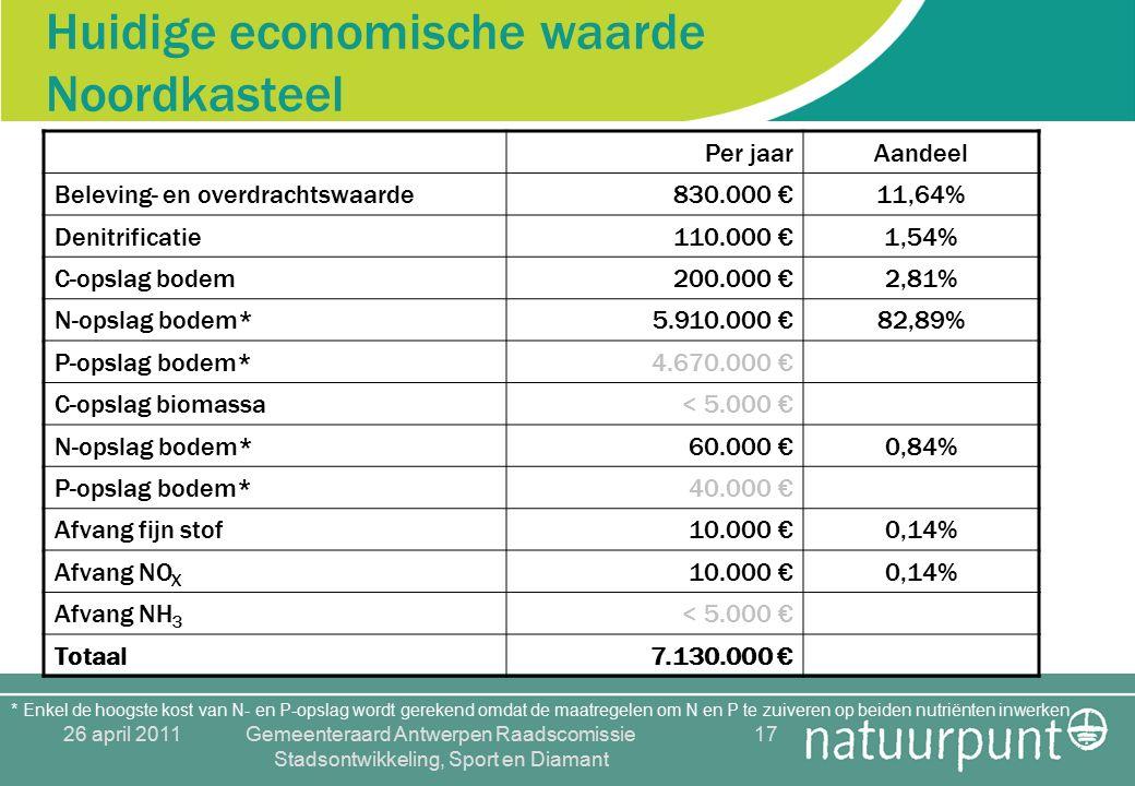 26 april 2011Gemeenteraard Antwerpen Raadscomissie Stadsontwikkeling, Sport en Diamant 17 Huidige economische waarde Noordkasteel Per jaarAandeel Beleving- en overdrachtswaarde830.000 €11,64% Denitrificatie110.000 €1,54% C-opslag bodem200.000 €2,81% N-opslag bodem*5.910.000 €82,89% P-opslag bodem*4.670.000 € C-opslag biomassa< 5.000 € N-opslag bodem*60.000 €0,84% P-opslag bodem*40.000 € Afvang fijn stof10.000 €0,14% Afvang NO X 10.000 €0,14% Afvang NH 3 < 5.000 € Totaal7.130.000 € * Enkel de hoogste kost van N- en P-opslag wordt gerekend omdat de maatregelen om N en P te zuiveren op beiden nutriënten inwerken