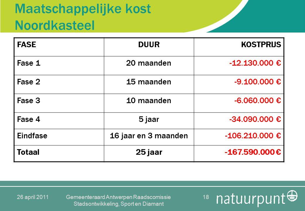 26 april 2011Gemeenteraard Antwerpen Raadscomissie Stadsontwikkeling, Sport en Diamant 18 Maatschappelijke kost Noordkasteel FASEDUURKOSTPRIJS Fase 120 maanden-12.130.000 € Fase 215 maanden-9.100.000 € Fase 310 maanden-6.060.000 € Fase 45 jaar-34.090.000 € Eindfase16 jaar en 3 maanden-106.210.000 € Totaal25 jaar-167.590.000 €