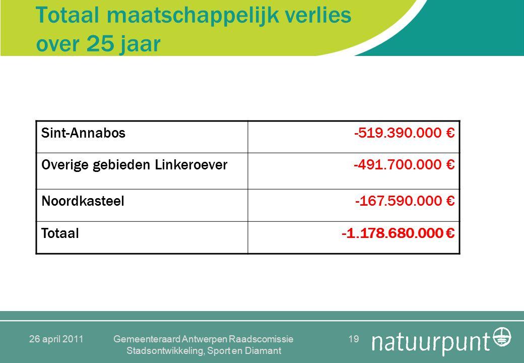 26 april 2011Gemeenteraard Antwerpen Raadscomissie Stadsontwikkeling, Sport en Diamant 19 Totaal maatschappelijk verlies over 25 jaar Sint-Annabos-519.390.000 € Overige gebieden Linkeroever-491.700.000 € Noordkasteel-167.590.000 € Totaal-1.178.680.000 €