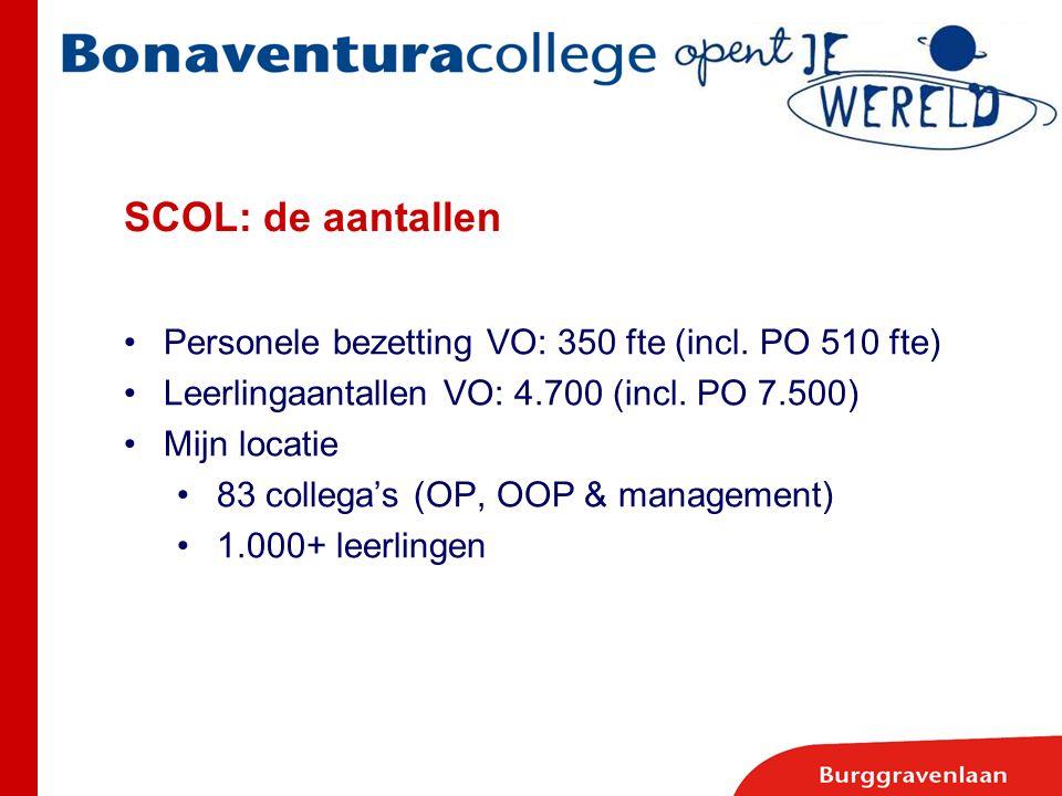 SCOL: de aantallen Personele bezetting VO: 350 fte (incl. PO 510 fte) Leerlingaantallen VO: 4.700 (incl. PO 7.500) Mijn locatie 83 collega's (OP, OOP