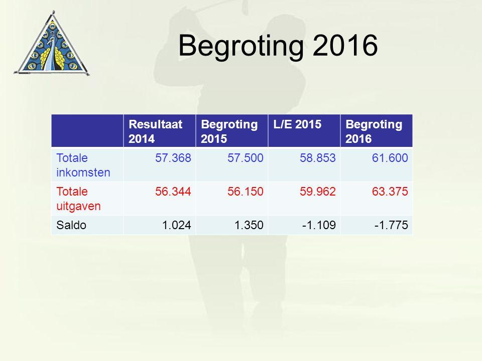 Begroting 2016 Resultaat 2014 Begroting 2015 L/E 2015Begroting 2016 Totale inkomsten 57.36857.50058.85361.600 Totale uitgaven 56.34456.15059.96263.375