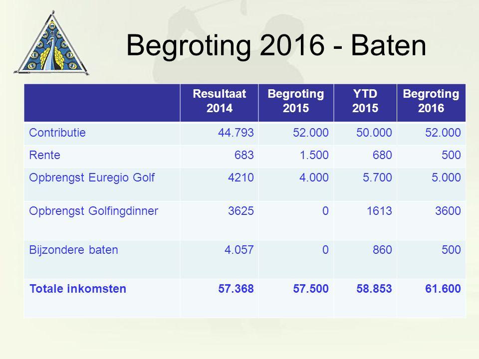 Begroting 2016 - Baten Resultaat 2014 Begroting 2015 YTD 2015 Begroting 2016 Contributie44.79352.00050.00052.000 Rente6831.500680500 Opbrengst Euregio