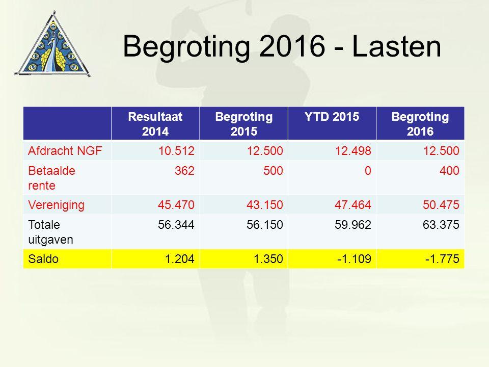 Begroting 2016 - Lasten Resultaat 2014 Begroting 2015 YTD 2015Begroting 2016 Afdracht NGF10.51212.50012.49812.500 Betaalde rente 3625000400 Vereniging