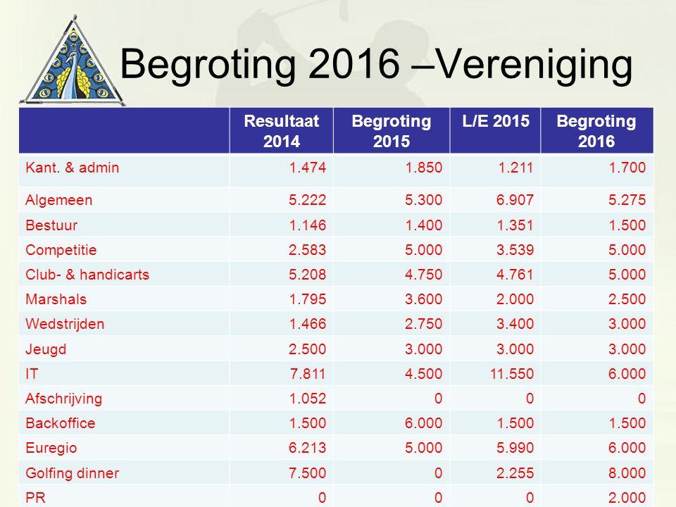 Begroting 2016 –Vereniging Resultaat 2014 Begroting 2015 L/E 2015Begroting 2016 Kant. & admin1.4741.8501.2111.700 Algemeen5.2225.3006.9075.275 Bestuur