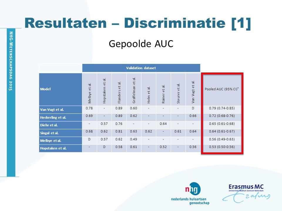 Resultaten – Discriminatie [1] Gepoolde AUC Validation dataset Model Melbye et al. Hopstaken et al. Flanders et al. Graffelman et al. Holm et al. Rain