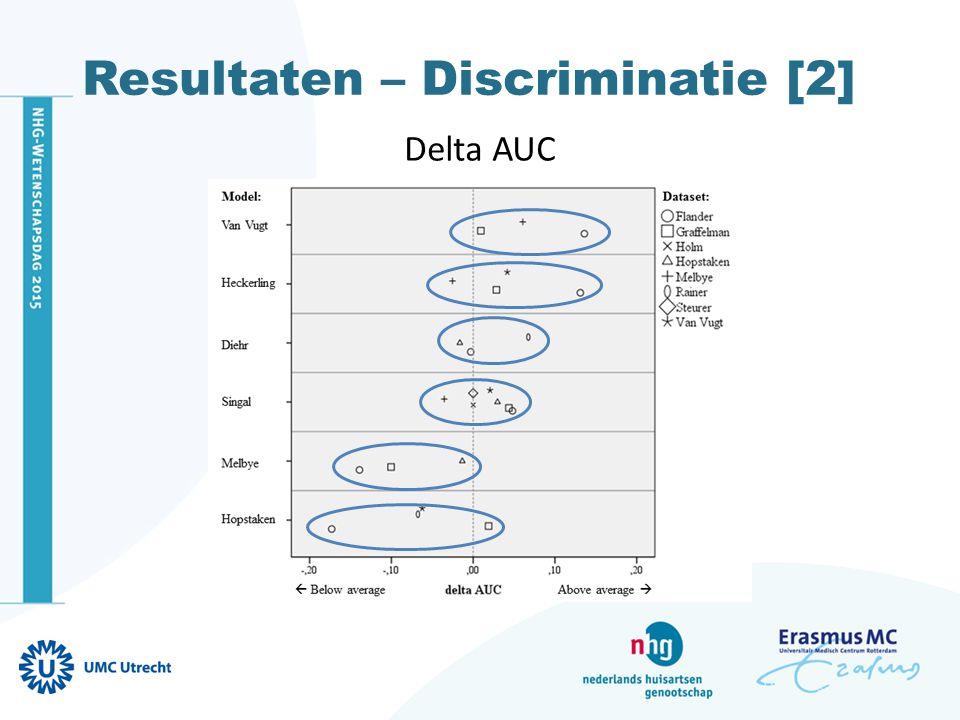 Resultaten – Discriminatie [2] Delta AUC