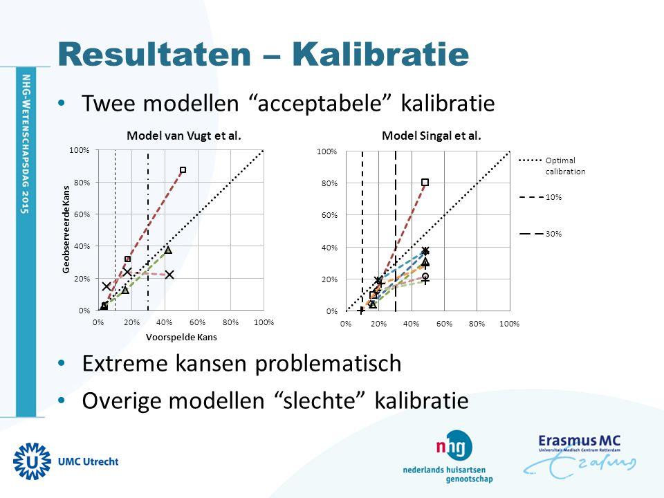 """Resultaten – Kalibratie Twee modellen """"acceptabele"""" kalibratie Extreme kansen problematisch Overige modellen """"slechte"""" kalibratie"""