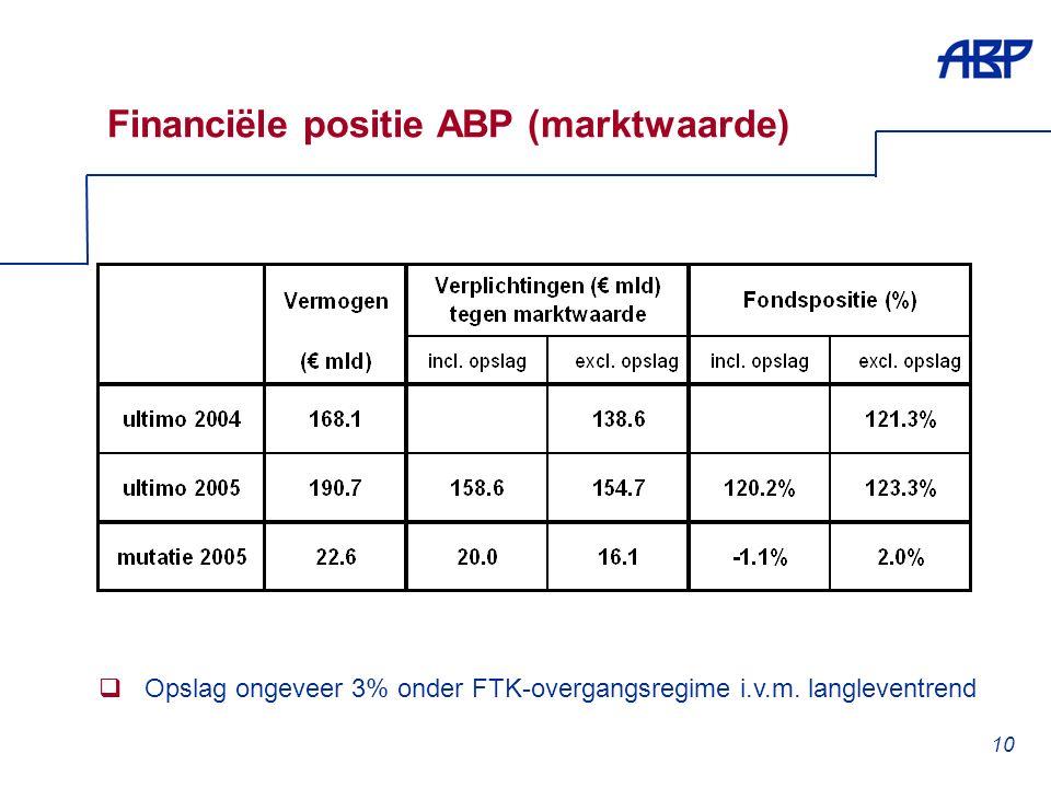 10 Financiële positie ABP (marktwaarde)  Opslag ongeveer 3% onder FTK-overgangsregime i.v.m.
