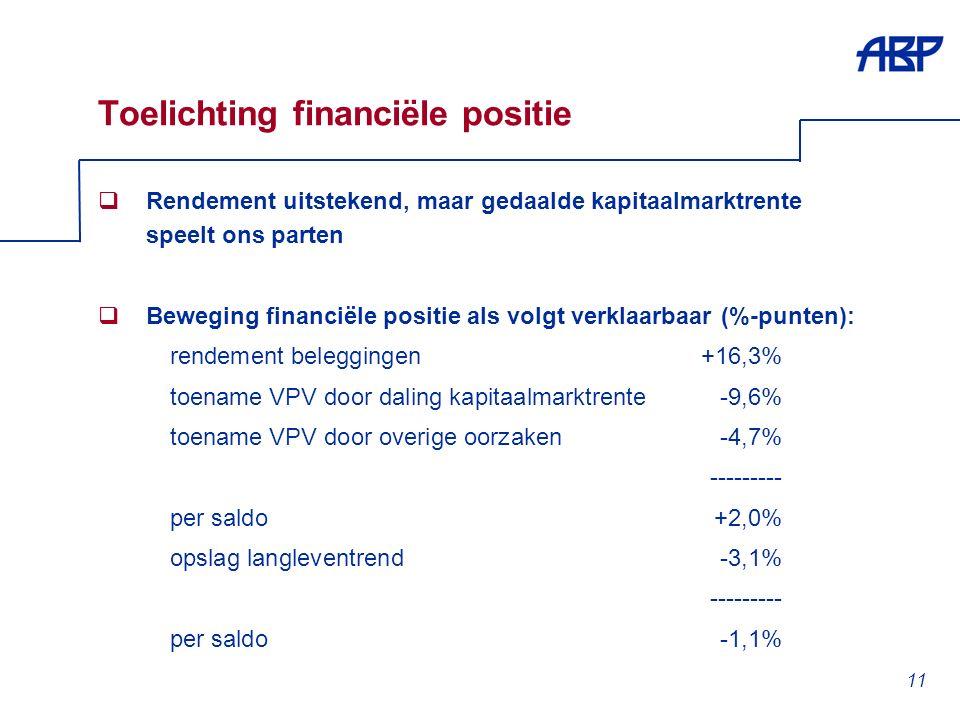 11 Toelichting financiële positie  Rendement uitstekend, maar gedaalde kapitaalmarktrente speelt ons parten  Beweging financiële positie als volgt verklaarbaar (%-punten): rendement beleggingen+16,3% toename VPV door daling kapitaalmarktrente-9,6% toename VPV door overige oorzaken-4,7% --------- per saldo+2,0% opslag langleventrend-3,1% --------- per saldo-1,1%