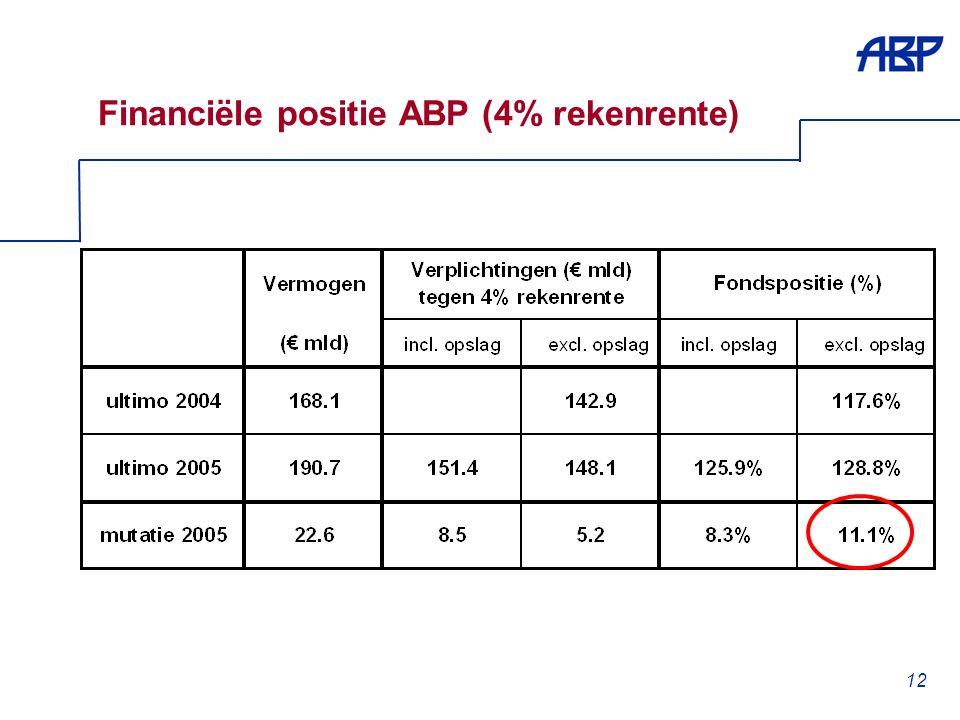 12 Financiële positie ABP (4% rekenrente)