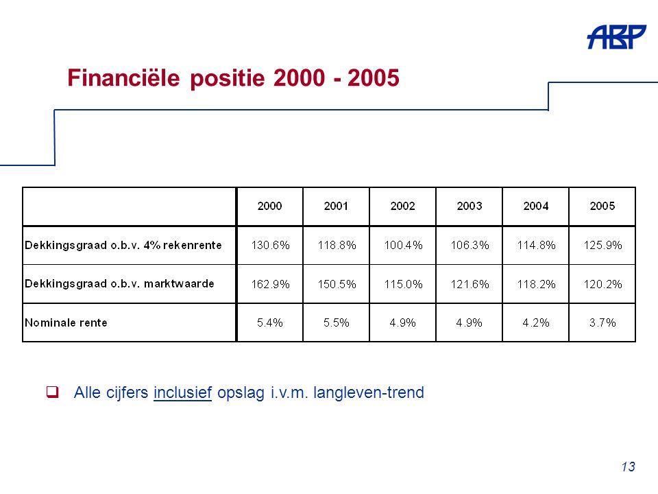 13 Financiële positie 2000 - 2005  Alle cijfers inclusief opslag i.v.m. langleven-trend