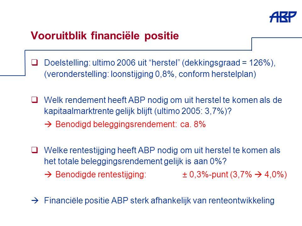 14 Vooruitblik financiële positie  Doelstelling: ultimo 2006 uit herstel (dekkingsgraad = 126%), (veronderstelling: loonstijging 0,8%, conform herstelplan)  Welk rendement heeft ABP nodig om uit herstel te komen als de kapitaalmarktrente gelijk blijft (ultimo 2005: 3,7%).
