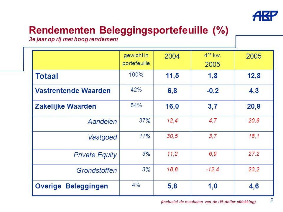 2 Rendementen Beleggingsportefeuille (%) 3e jaar op rij met hoog rendement gewicht in portefeuille 2004 4 de kw.