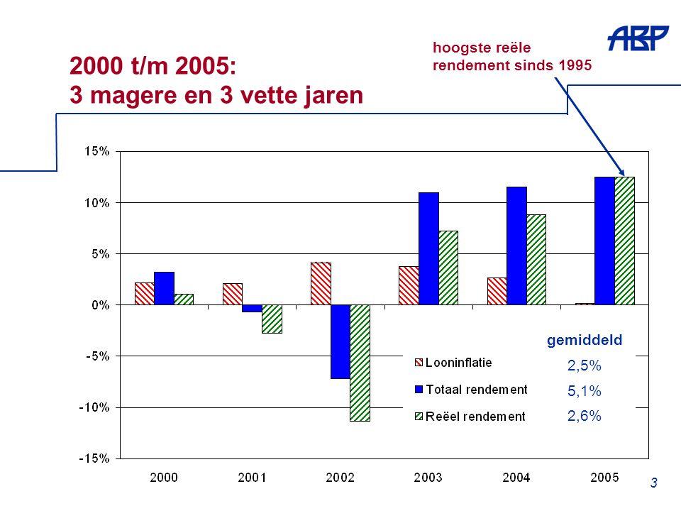 3 2000 t/m 2005: 3 magere en 3 vette jaren hoogste reële rendement sinds 1995 gemiddeld 2,5% 5,1% 2,6%