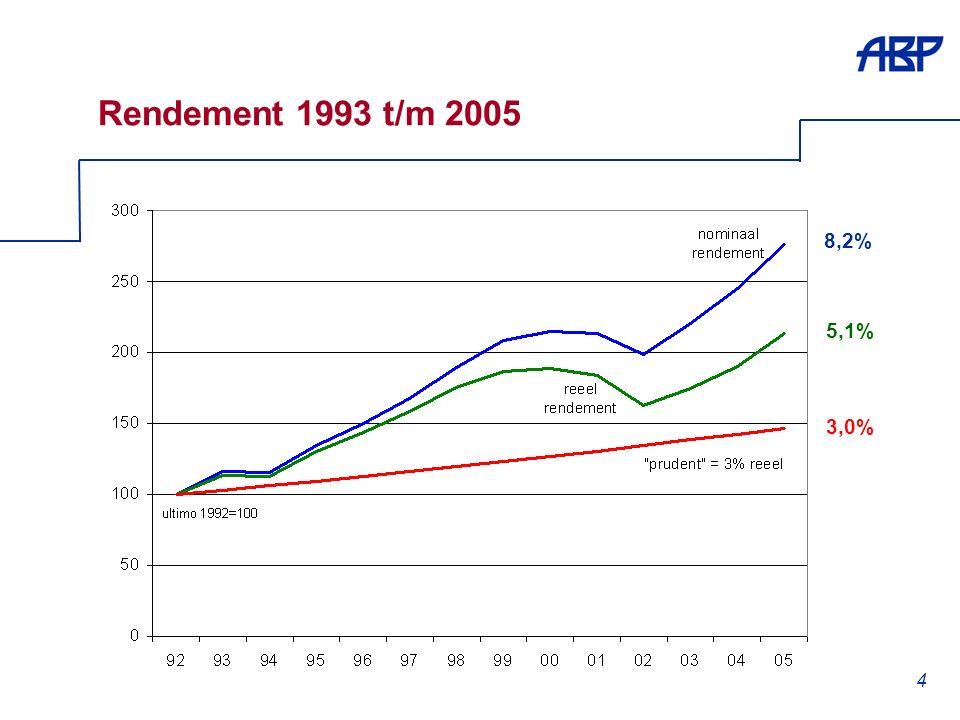 4 Rendement 1993 t/m 2005 8,2% 5,1% 3,0%