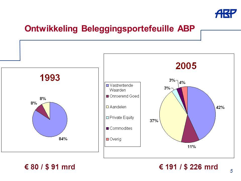 5 Ontwikkeling Beleggingsportefeuille ABP € 80 / $ 91 mrd€ 191 / $ 226 mrd