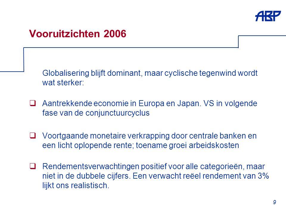 9 Vooruitzichten 2006 Globalisering blijft dominant, maar cyclische tegenwind wordt wat sterker:  Aantrekkende economie in Europa en Japan.