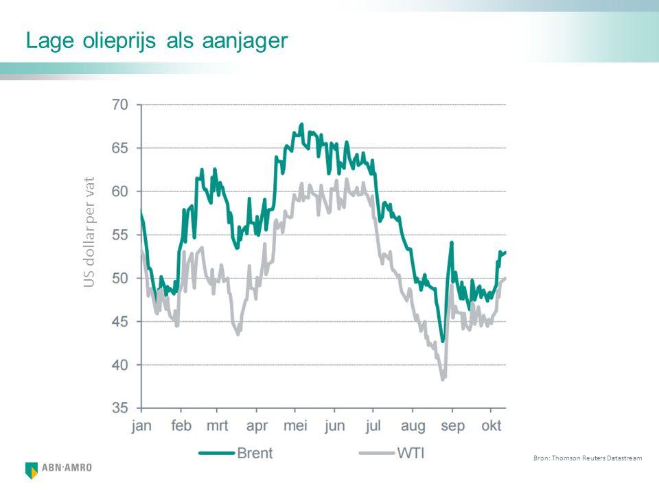 Lage olieprijs als aanjager Bron: Thomson Reuters Datastream US dollar per vat