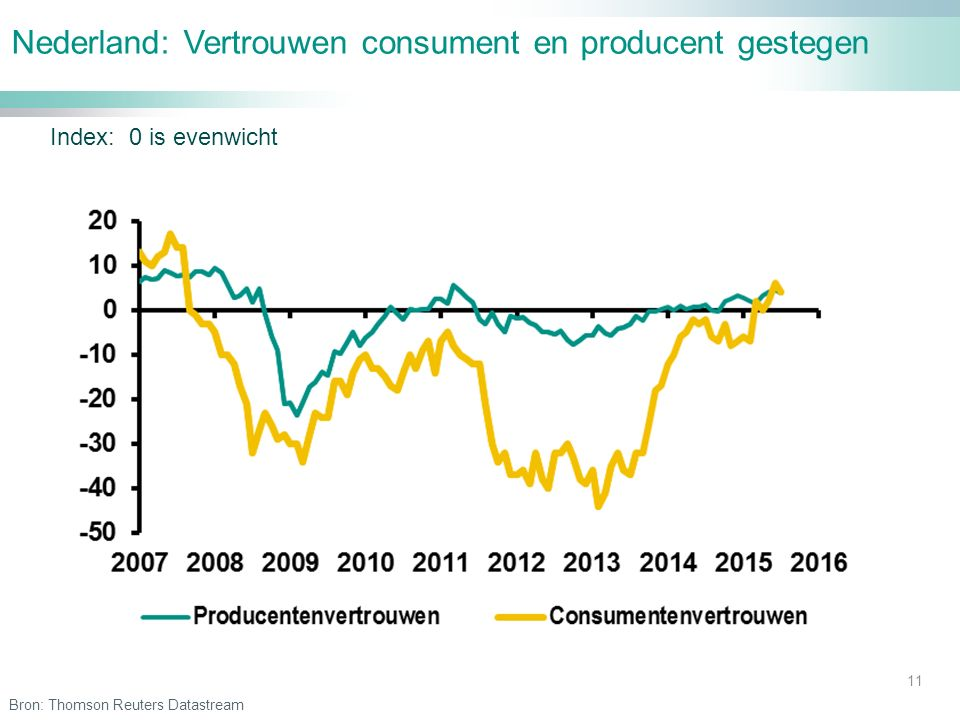 Nederland: Vertrouwen consument en producent gestegen 11 Index: 0 is evenwicht Bron: Thomson Reuters Datastream