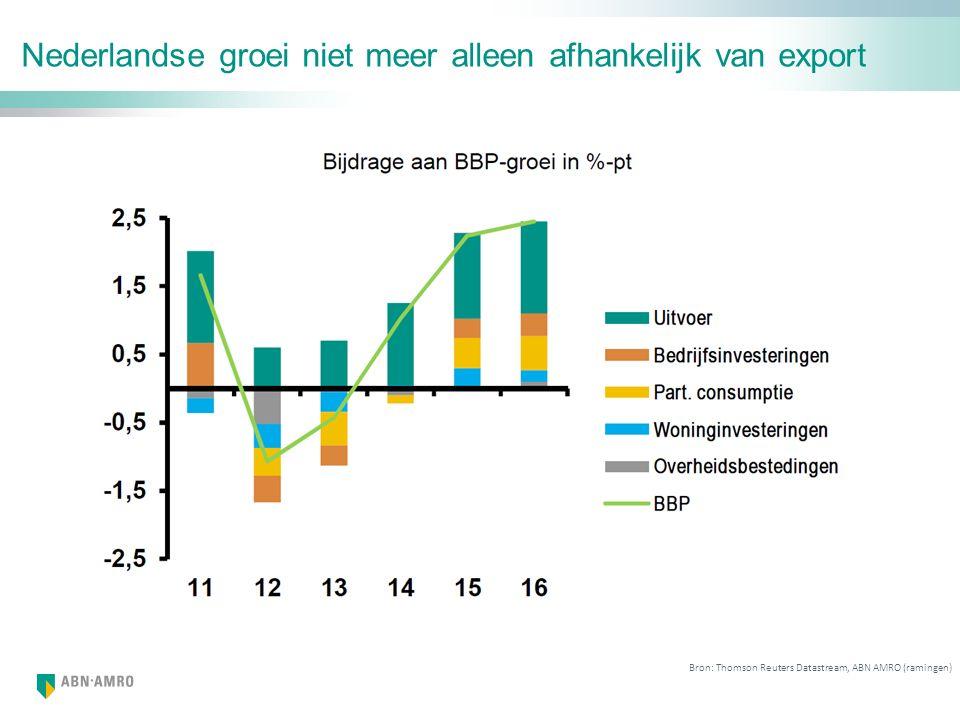 Nederlandse groei niet meer alleen afhankelijk van export Bron: Thomson Reuters Datastream, ABN AMRO (ramingen)