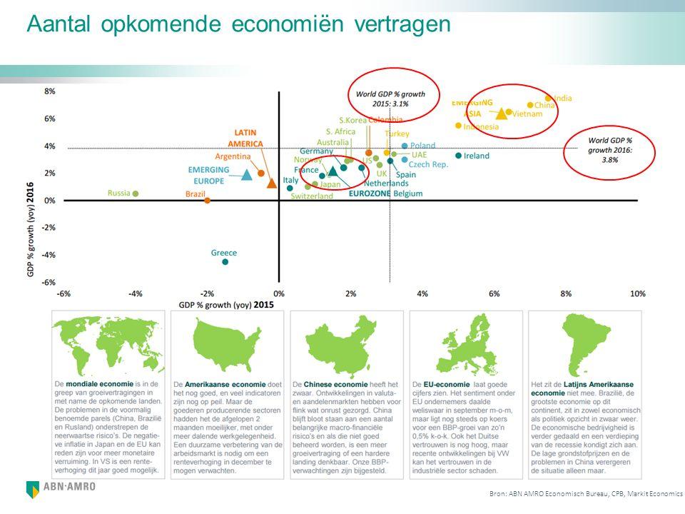 Aantal opkomende economiën vertragen Bron: ABN AMRO Economisch Bureau, CPB, Markit Economics