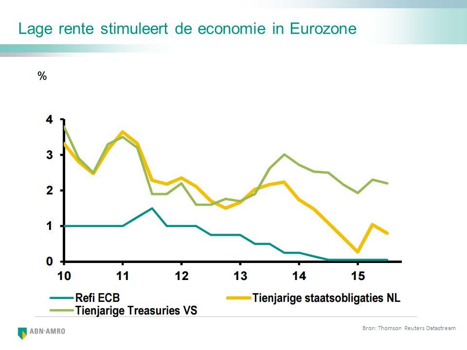 Lage rente stimuleert de economie in Eurozone Bron: Thomson Reuters Datastream