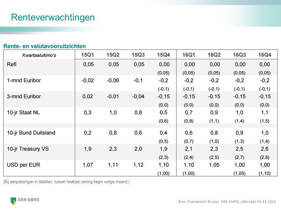Renteverwachtingen Bron: Economisch Bureau ABN AMRO, cijfers per 01-11-2015