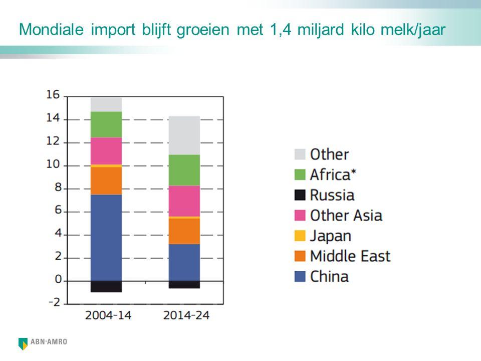 Mondiale import blijft groeien met 1,4 miljard kilo melk/jaar