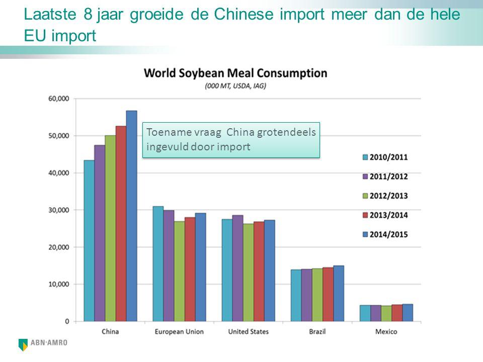 Laatste 8 jaar groeide de Chinese import meer dan de hele EU import Toename vraag China grotendeels ingevuld door import Toename vraag China grotendeels ingevuld door import