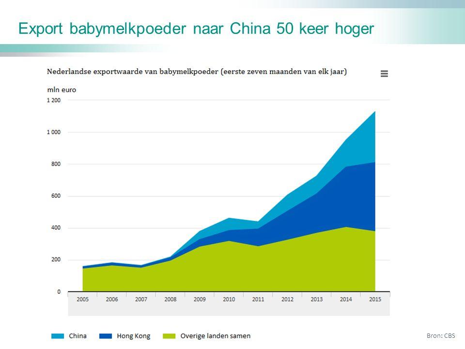 Export babymelkpoeder naar China 50 keer hoger Bron: CBS