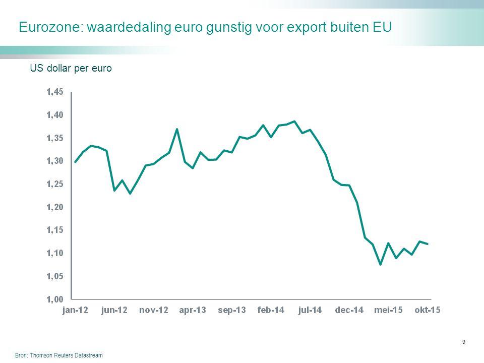 Eurozone: waardedaling euro gunstig voor export buiten EU 9 Bron: Thomson Reuters Datastream US dollar per euro