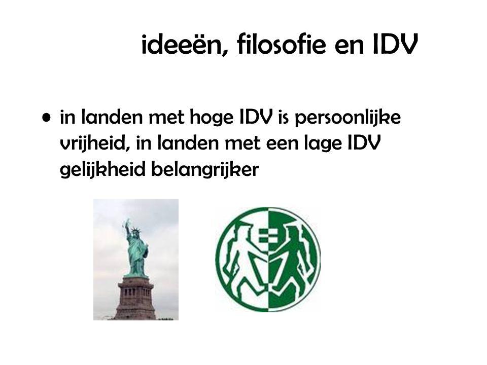 ideeën, filosofie en IDV in landen met hoge IDV is persoonlijke vrijheid, in landen met een lage IDV gelijkheid belangrijker