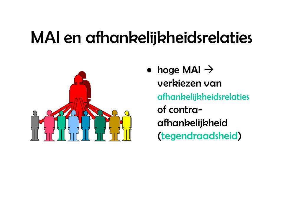 MAI en afhankelijkheidsrelaties hoge MAI  verkiezen van afhankelijkheidsrelaties of contra- afhankelijkheid (tegendraadsheid)