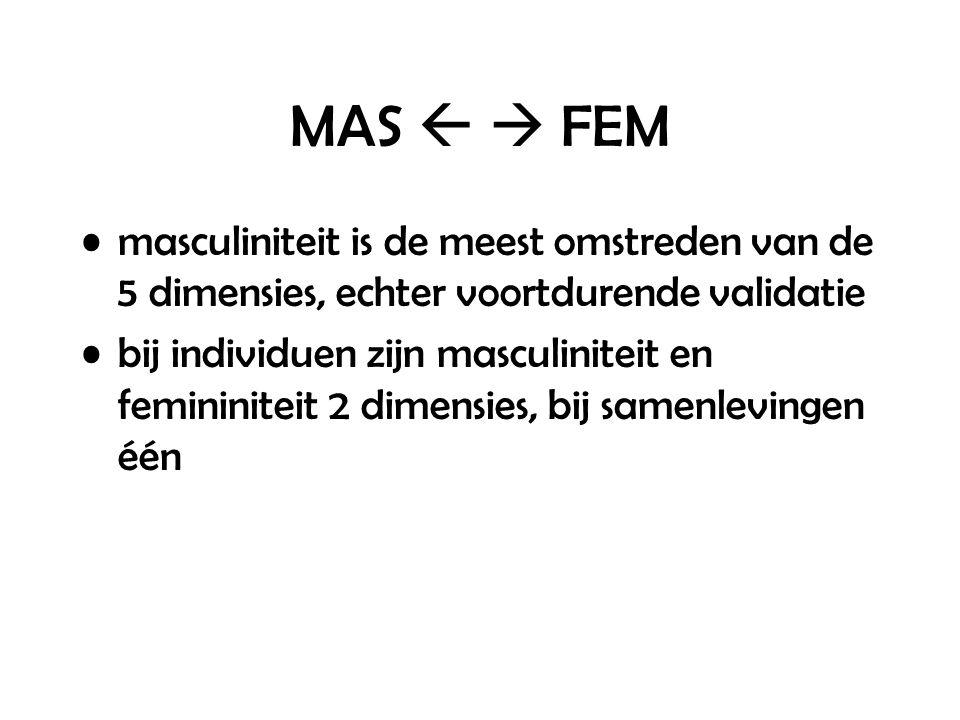 MAS   FEM masculiniteit is de meest omstreden van de 5 dimensies, echter voortdurende validatie bij individuen zijn masculiniteit en femininiteit 2 dimensies, bij samenlevingen één