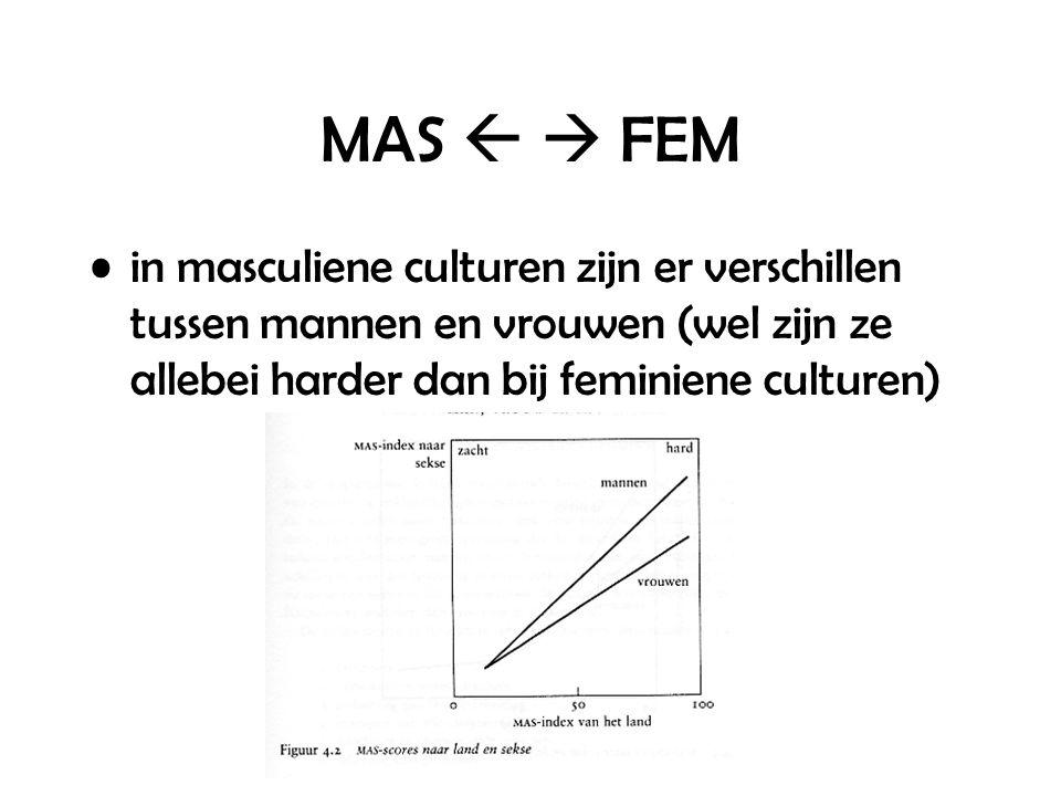 MAS   FEM in masculiene culturen zijn er verschillen tussen mannen en vrouwen (wel zijn ze allebei harder dan bij feminiene culturen)