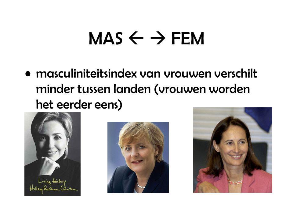 MAS   FEM masculiniteitsindex van vrouwen verschilt minder tussen landen (vrouwen worden het eerder eens)