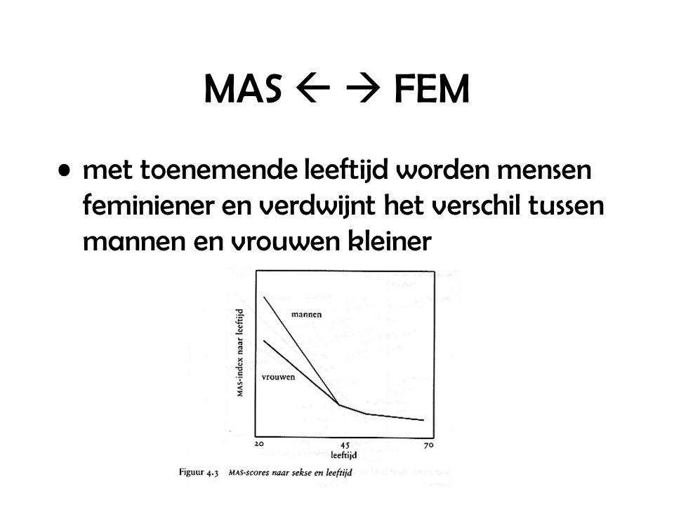 MAS   FEM met toenemende leeftijd worden mensen feminiener en verdwijnt het verschil tussen mannen en vrouwen kleiner