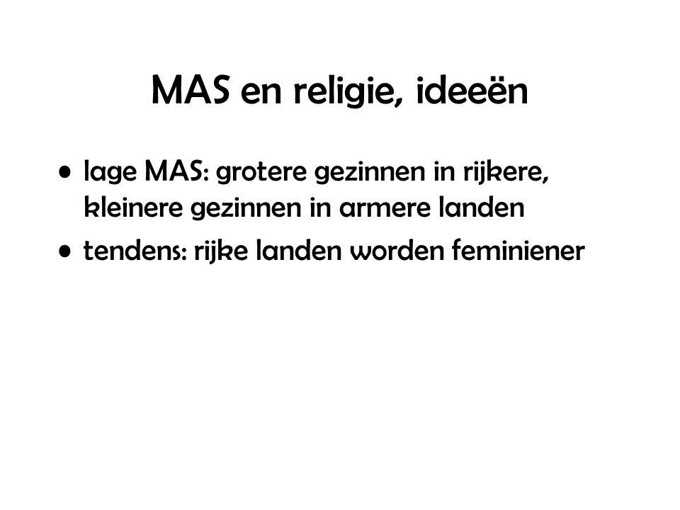 MAS en religie, ideeën lage MAS: grotere gezinnen in rijkere, kleinere gezinnen in armere landen tendens: rijke landen worden feminiener