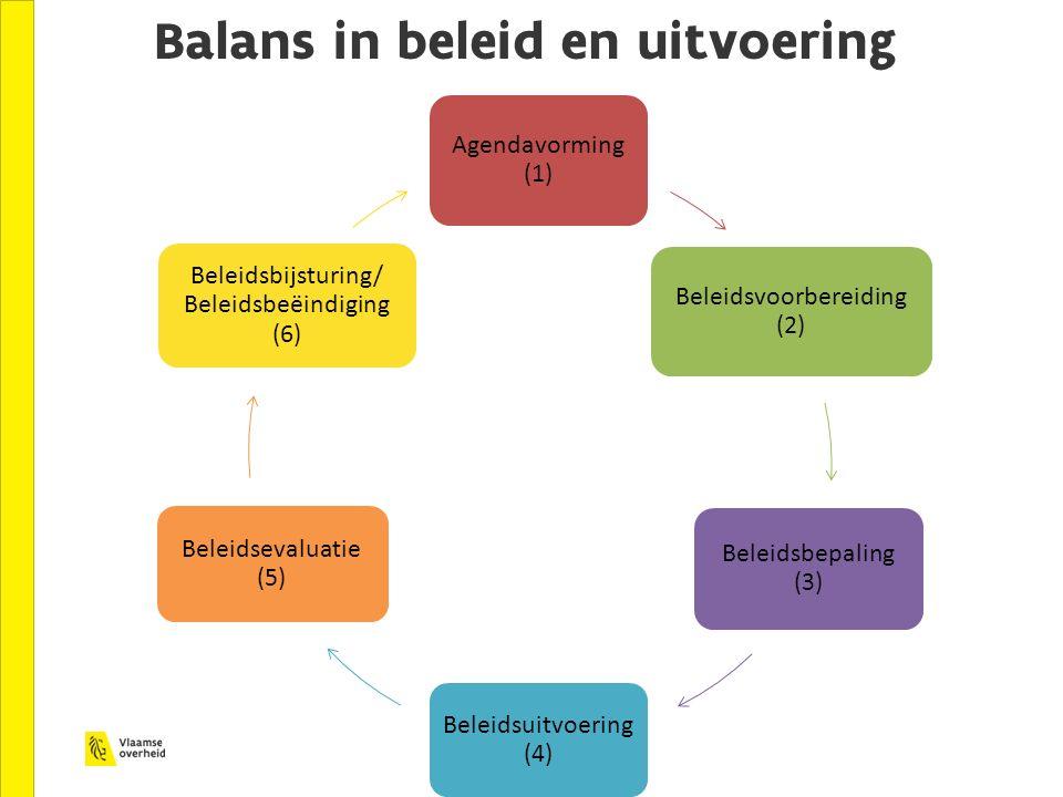 Balans in beleid en uitvoering Agendavorming (1) Beleidsvoorbereiding (2) Beleidsbepaling (3) Beleidsuitvoering (4) Beleidsevaluatie (5) Beleidsbijstu