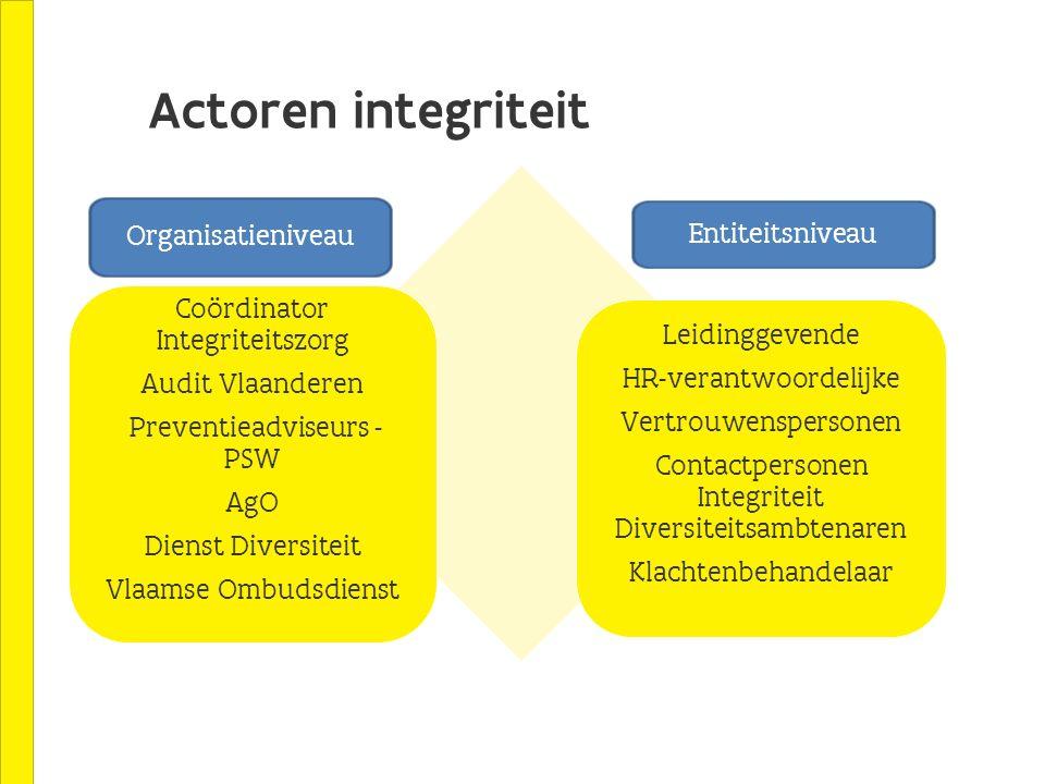 Actoren integriteit Organisatieniveau Entiteitsniveau Coördinator Integriteitszorg Audit Vlaanderen Preventieadviseurs - PSW AgO Dienst Diversiteit Vl
