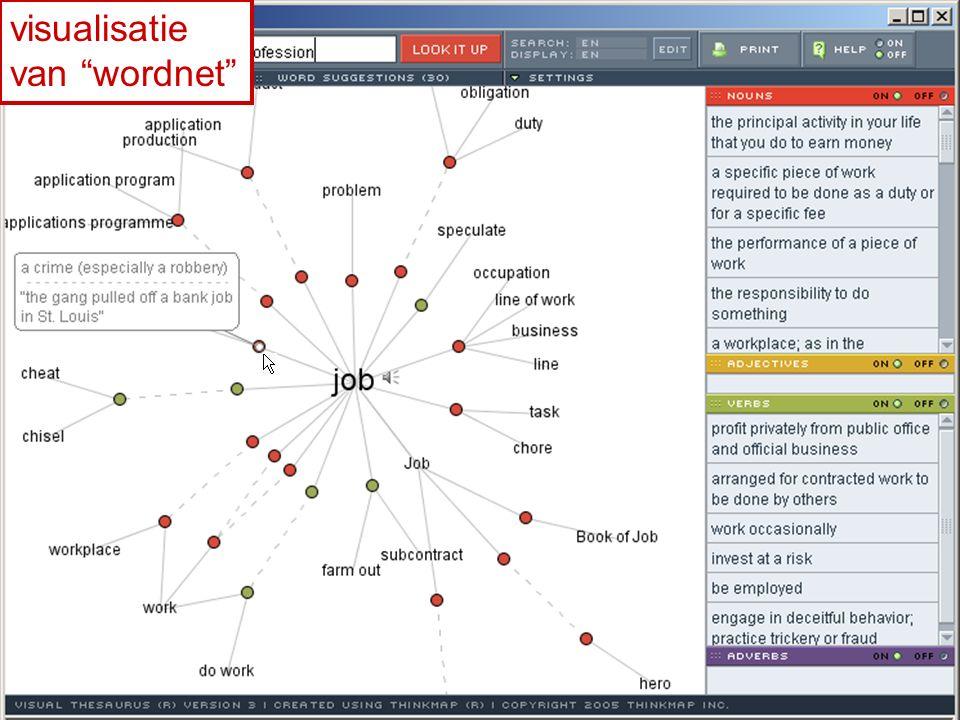 """visualisatie van """"wordnet"""""""