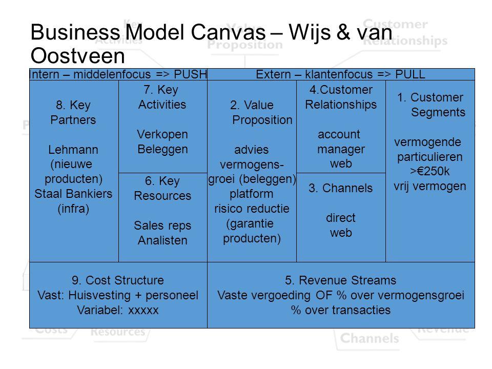 Business Model Canvas – Wijs & van Oostveen 8. Key Partners Lehmann (nieuwe producten) Staal Bankiers (infra) 1. Customer Segments vermogende particul