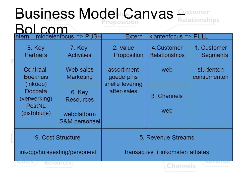 Business Model Canvas – Bol.com 8. Key Partners Centraal Boekhuis (inkoop) Docdata (verwerking) PostNL (distributie) 1. Customer Segments studenten co