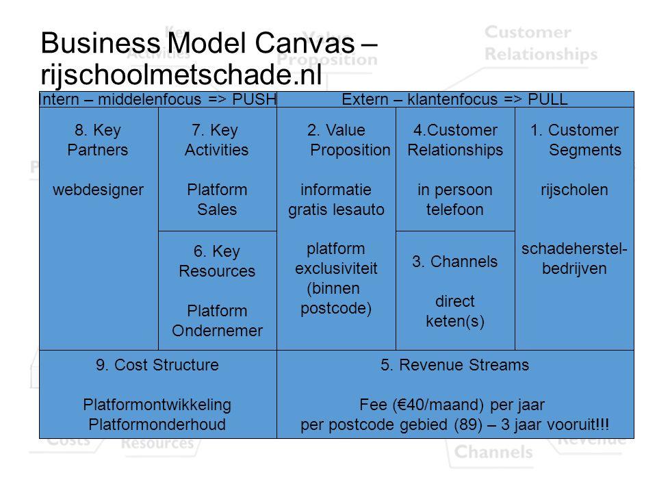 Business Model Canvas – rijschoolmetschade.nl 8. Key Partners webdesigner 1. Customer Segments rijscholen schadeherstel- bedrijven 2. Value Propositio