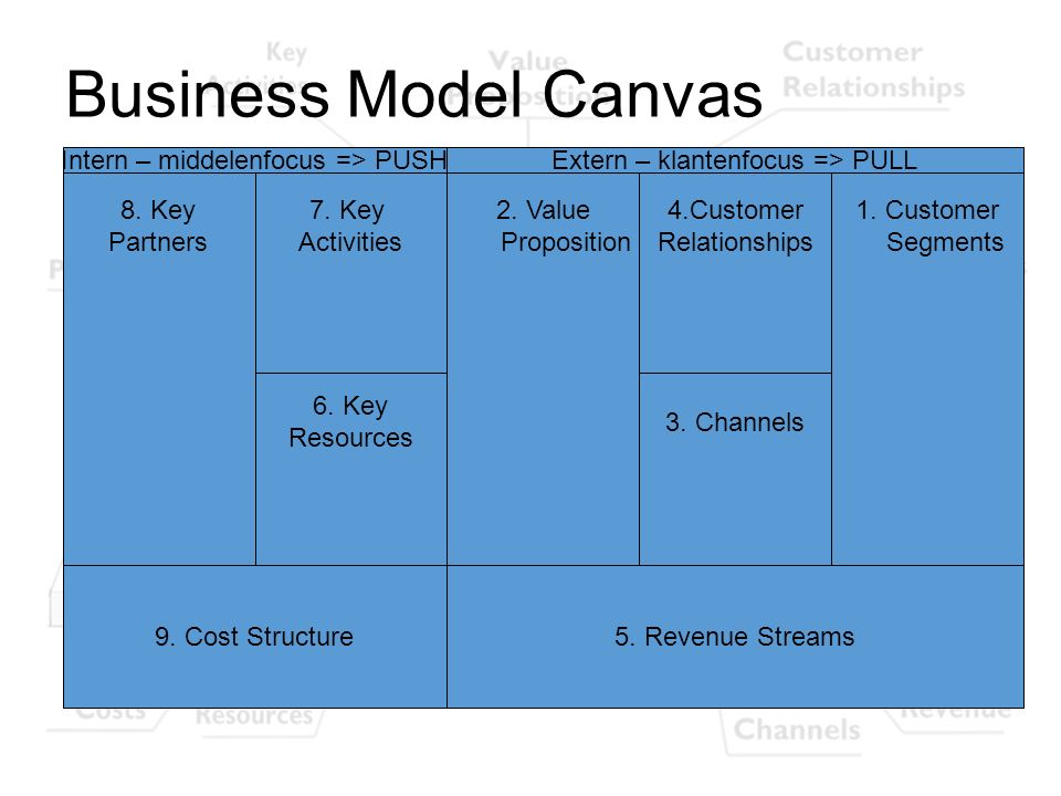 Business Model Canvas 8. Key Partners 1. Customer Segments 2. Value Proposition 7. Key Activities 6. Key Resources 4.Customer Relationships 3. Channel